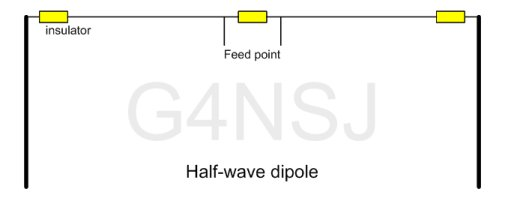 coax fed horizontal dipole aerial