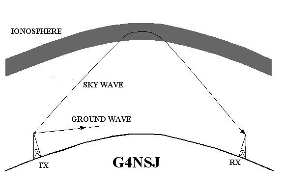 ionosphere radio wave propagation skip ground sky
