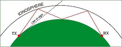 skywave groundwave