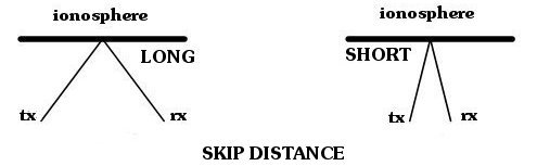 radio propagation skip distance