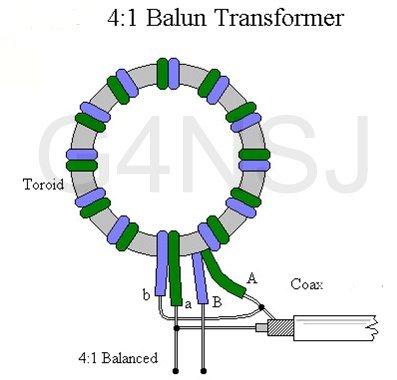 The Balun