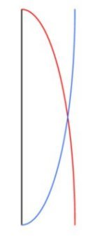 1/4 wave vertical aerial voltage current