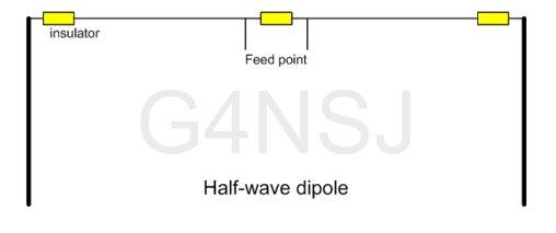 HF half Wave dipole