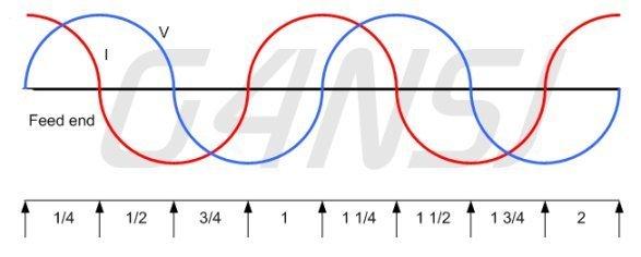 HF wire aerial voltage current