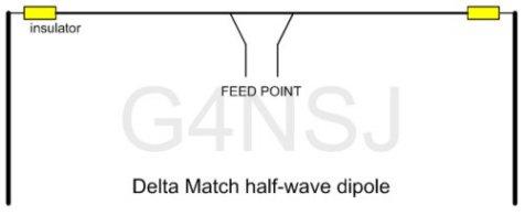 Delta Match