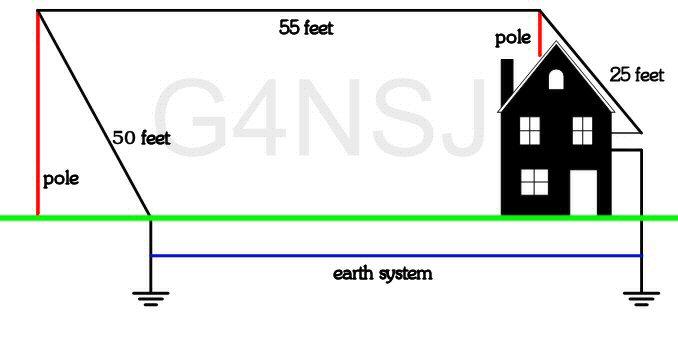 G4NSJ grounded loop aerial
