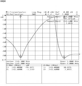 spectrum analyser plot - high
